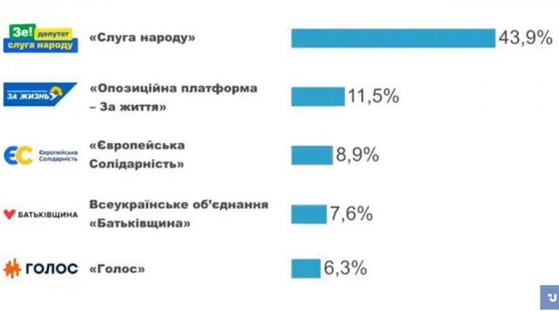 Украина после выборов - Мысли в слух